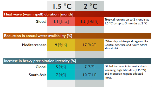 Comparing impacts of 1.5°C & 2°C warming