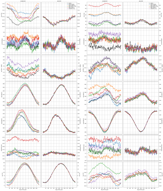 Discontinuities found in ISIMIP3b bias-adjusted climate input data