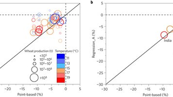 Similar estimates of temperature impacts on global wheat yield by three independent methods